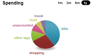 Wesabe - my spending breakdown from November 2008 - February 2009