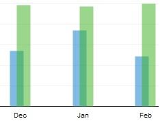 Wesabe - Earnings (green) vs. Spending (blue) from 2008 - 2009
